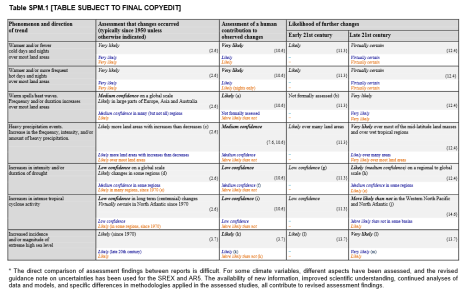 Table 2: An example of an IPCC Table from the Twelfth Session of Working Group I