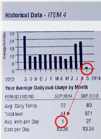 With my panels, I only used 1 kwh this year per day compared to 27 last year. How awesome is that?