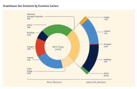 IPCC Introductory Chapter Greenhouse Gas Emissions by Economic Sectors