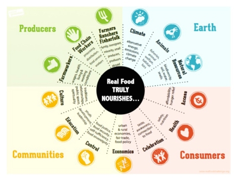 "Real Food Challenge is a national organization that works with university students to create healthy, sustainable, and just food systems on their campuses. The overarching goal of of the program is to shift $1 billion of existing university food budgets away from industrial farms and junk food and towards local/community-based, fair, ecologically sound, and humane food sources – or ""real food"" – by 2020."