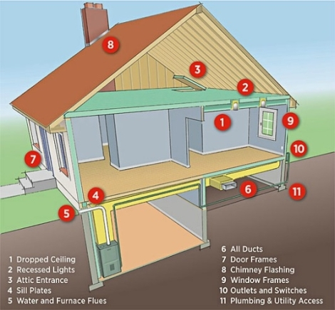 Sources of air leaks in your home. Areas that leak air into and out of your home cost you a lot of money. The areas listed in the illustration are the most common sources of air leaks. Source: U.S. Department of Energy
