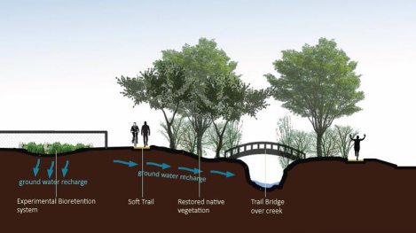 Proposed idea for future efforts at Red Butte Creek.